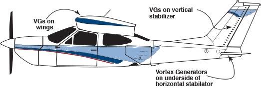Cessna 177RG, F177RG Micro VGs Locations